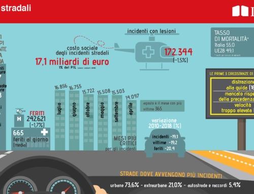 Dati Istat 2018: Meno incidenti e decessi sulle strade italiane ma occorre tanta prevenzione